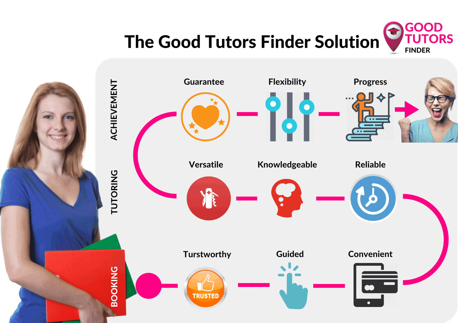 Excellent Tutoring Services, Find a Tutor in The Netherlands